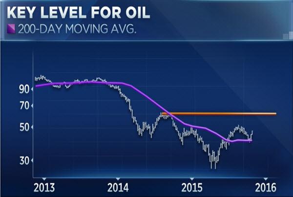 Những tín hiệu tốt để giá dầu lên 70USD/thùng